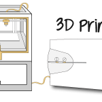 What is the Best UPS for 3D Printers?